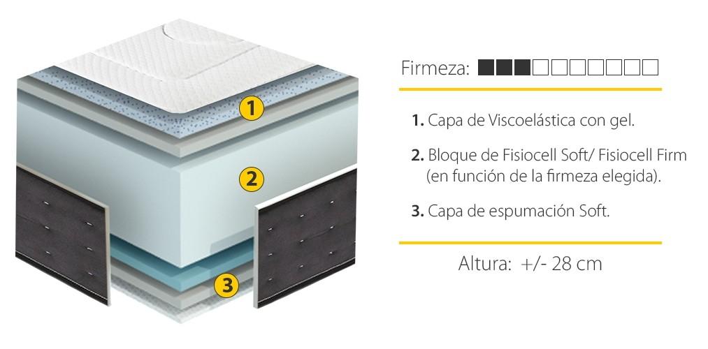 Oferta de Colchón Viscozhen Dual Gel Firme de 160x200