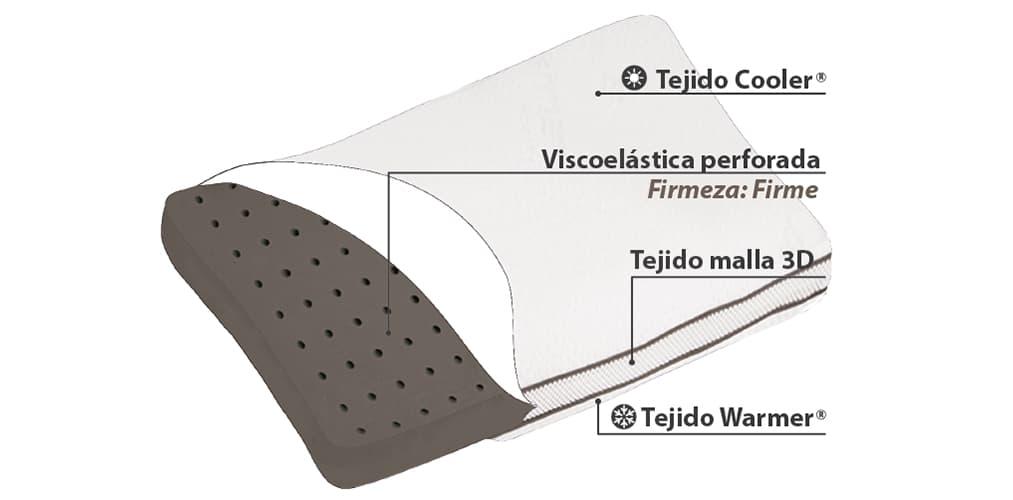 Corte del producto Almohada Viscoelástica Termalfresh Firm-in