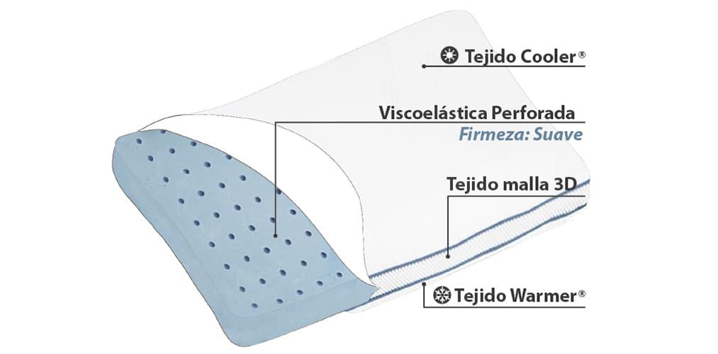 Corte del producto Almohada Viscoelástica Termalfresh Soft-in