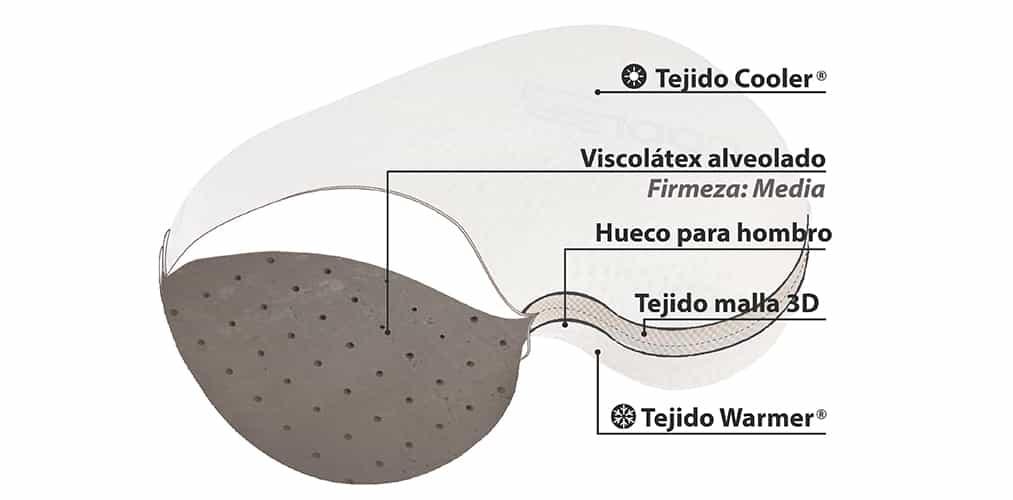 Corte del producto Almohada Cervical Termalfresh Yin-in