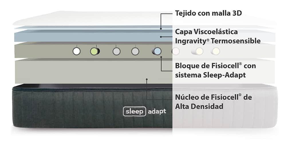 Corte del producto Promoción de Colchón Ingravity Sleep-adapt + Canapé de Madera GRATIS (Descatalogado)