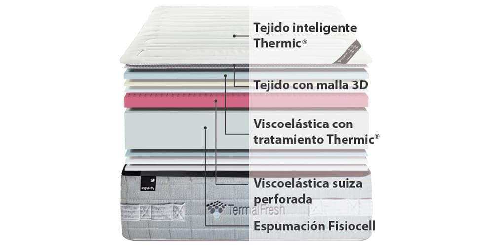 Corte del producto Promoción de Colchón Ingravity Termalfresh Swiss + Canapé Madera GRATIS (Descatalogado)