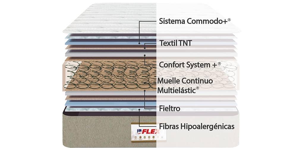 Corte del producto Colchón Flex Fisiocell® Multielastic 5.0