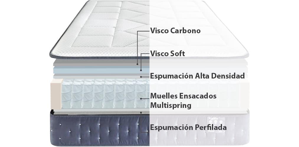 Corte del producto Colchón de Muelles Ensacados y Viscoelástica de Carbono Ágora de Ecus
