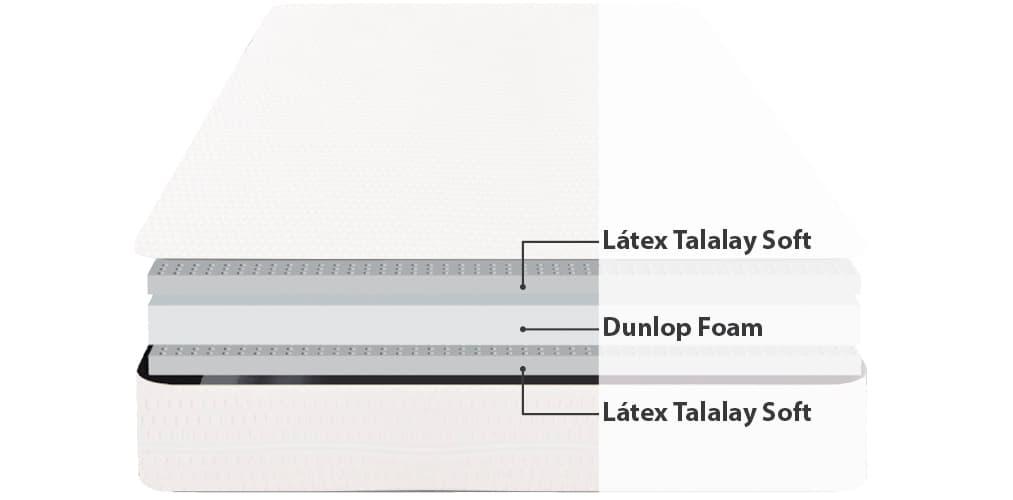Corte del producto Colchón látex Talalay Dunlopillo Atlantis 19 firme (Descatalogado)