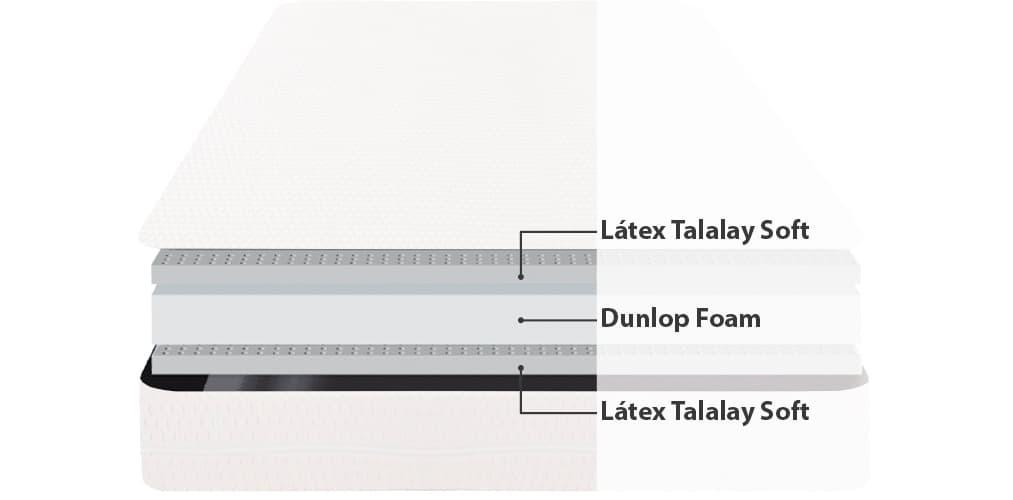 Corte del producto Colchón de Látex Talalay Dunlopillo Atlantis 21 Firme (Descatalogado)