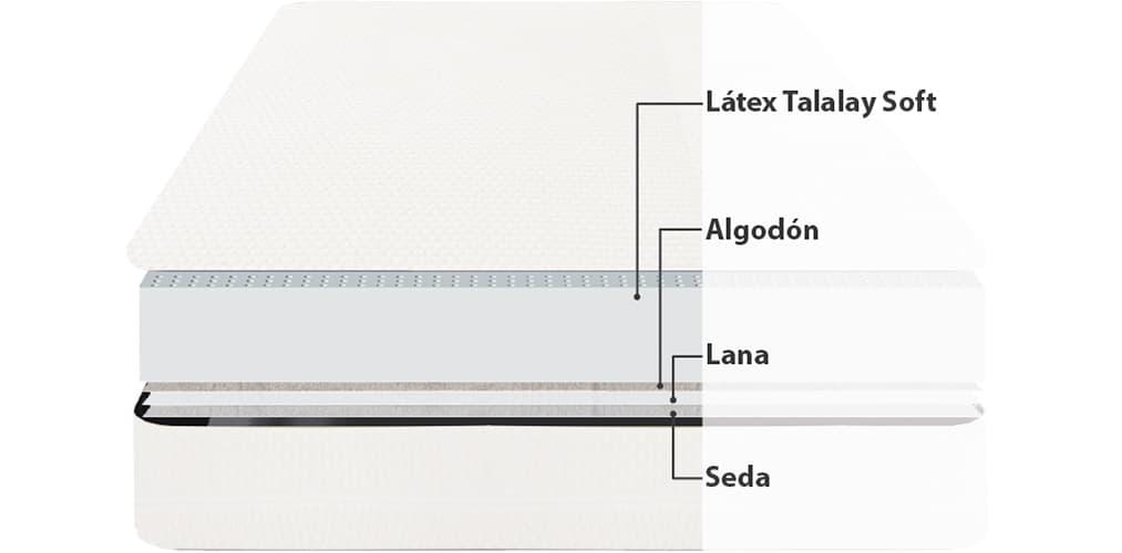 Corte del producto Colchón de Látex Talalay Dunlopillo Atlantis 21