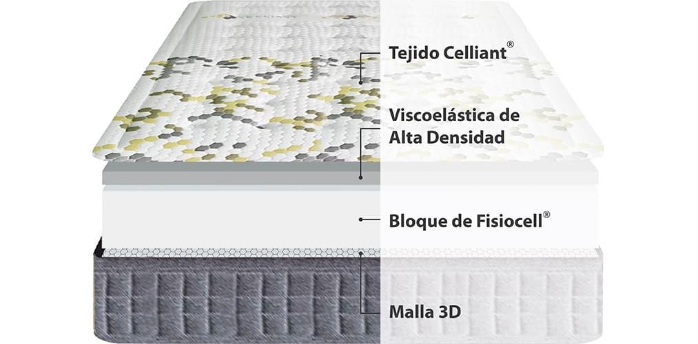 Corte del producto Colchón Viscoelástico Ingravity Biocelular 300 (Descatalogado)