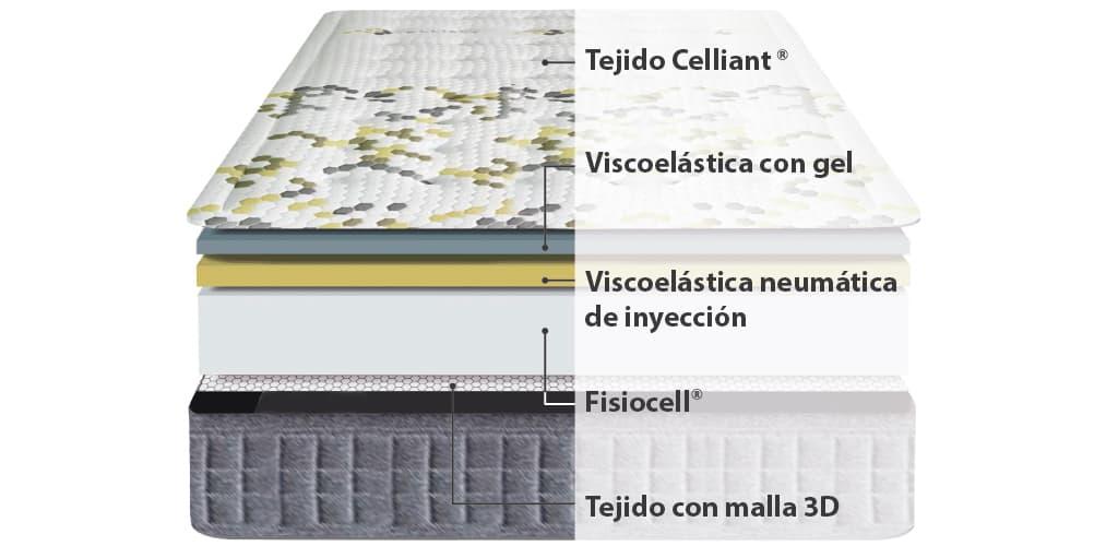 Corte del producto Colchón Viscoelástico Ingravity Biocelular 700