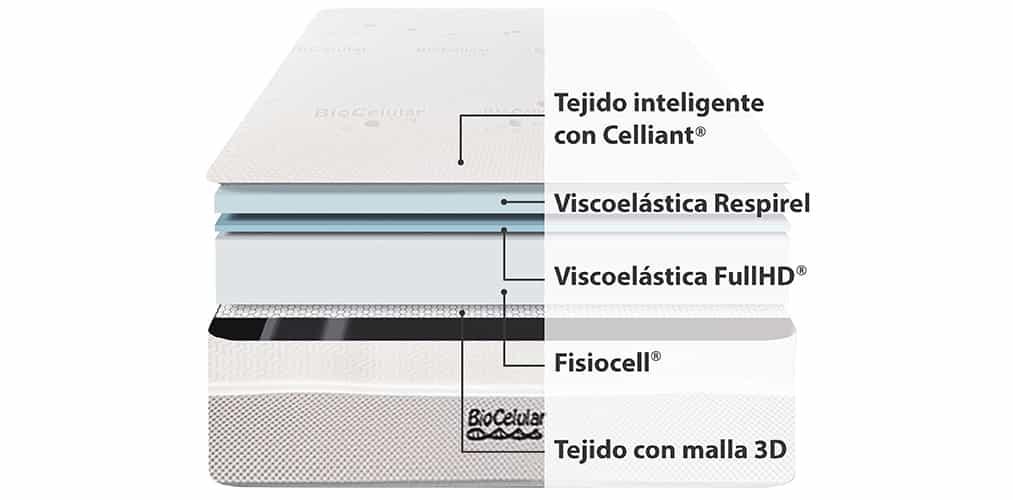 Corte del producto Colchón Viscoelástica Biocelular Celliant Ingravity
