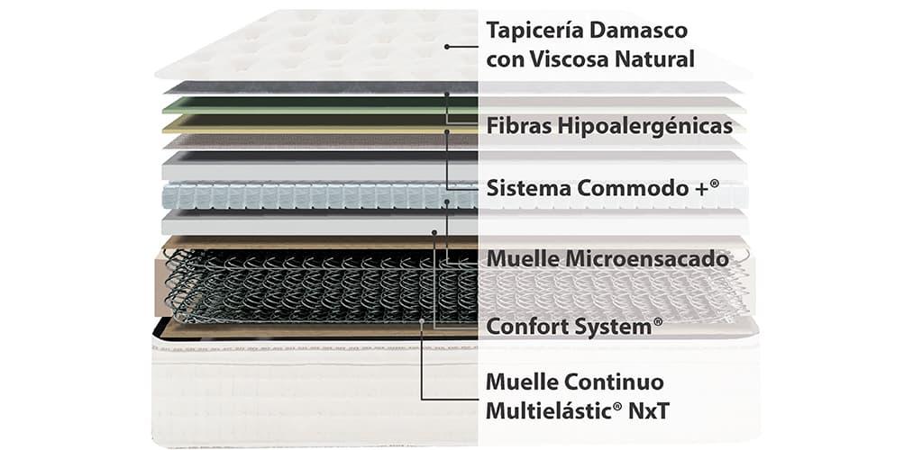 Corte del producto Colchón Flex Fisiocell Natura Pocket