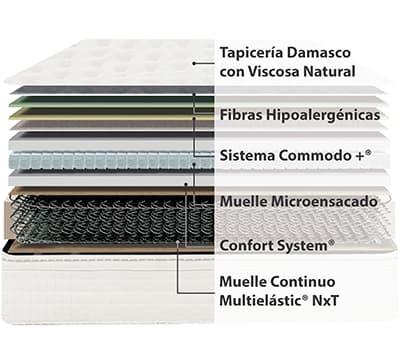 Corte del producto Colchón Flex Fisiocell Natura Pocket (Descatalogado)