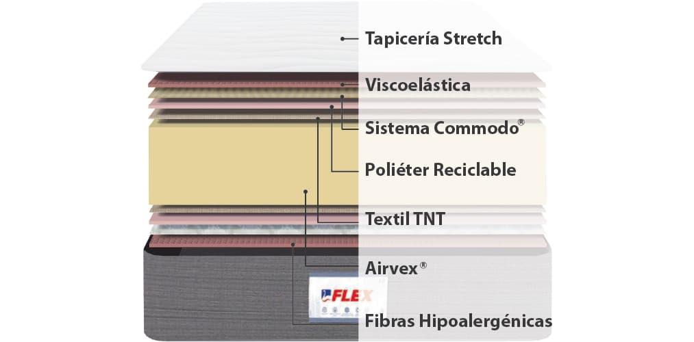 Corte del producto Colchón hr Flex Fisiocell 1.0 con Cara de Verano y Cara de Invierno