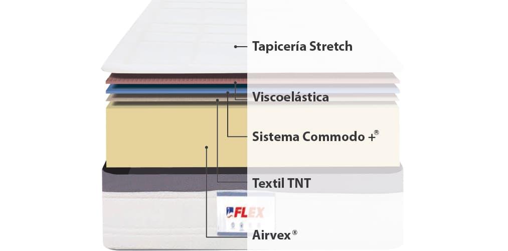 Corte del producto Colchón hr y visco de Flex Fisiocell 2.0