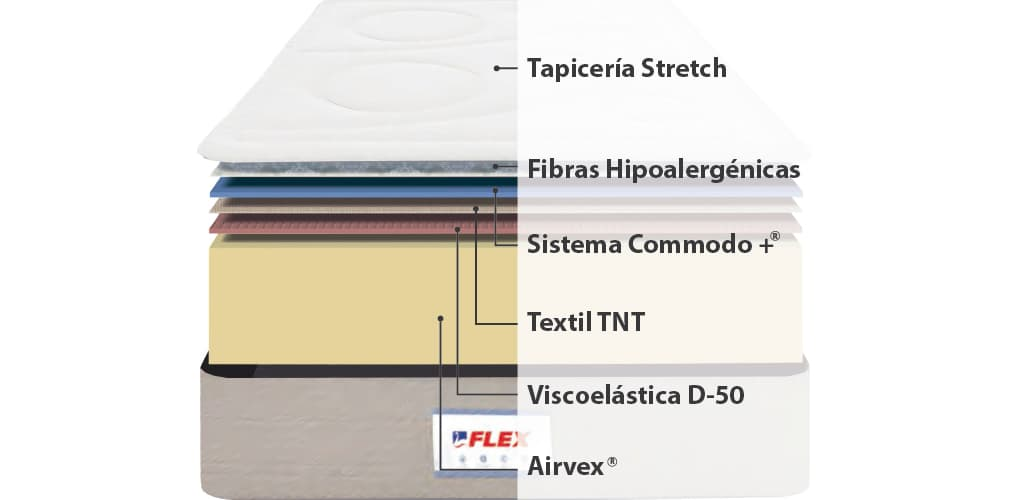 Corte del producto Colchón viscoelástico Flex Fisiocell 3.0