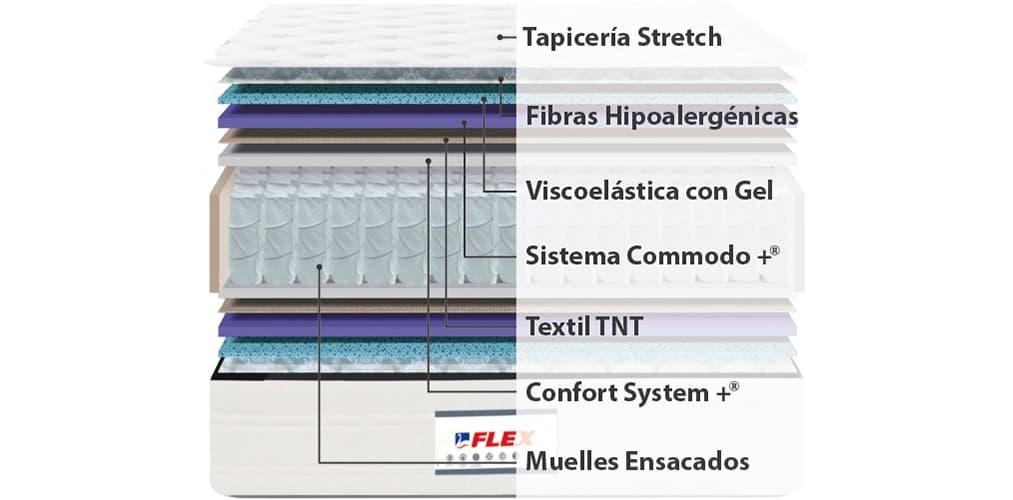 Corte del producto Colchón Flex con muelles ensacados y viscoelástica con gel Pocket 4.0