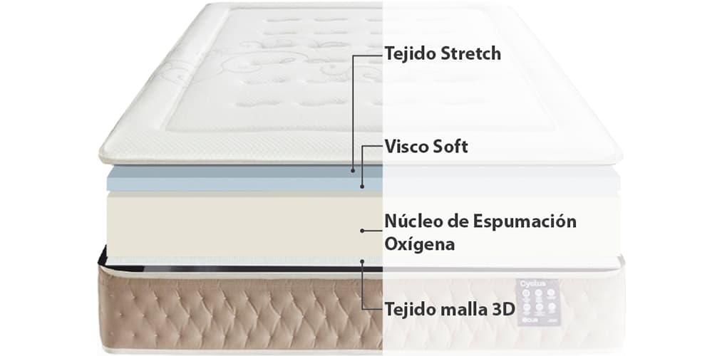 Corte del producto Colchón Viscoelástico con Refuerzo lumbar Cyclus de Ecus