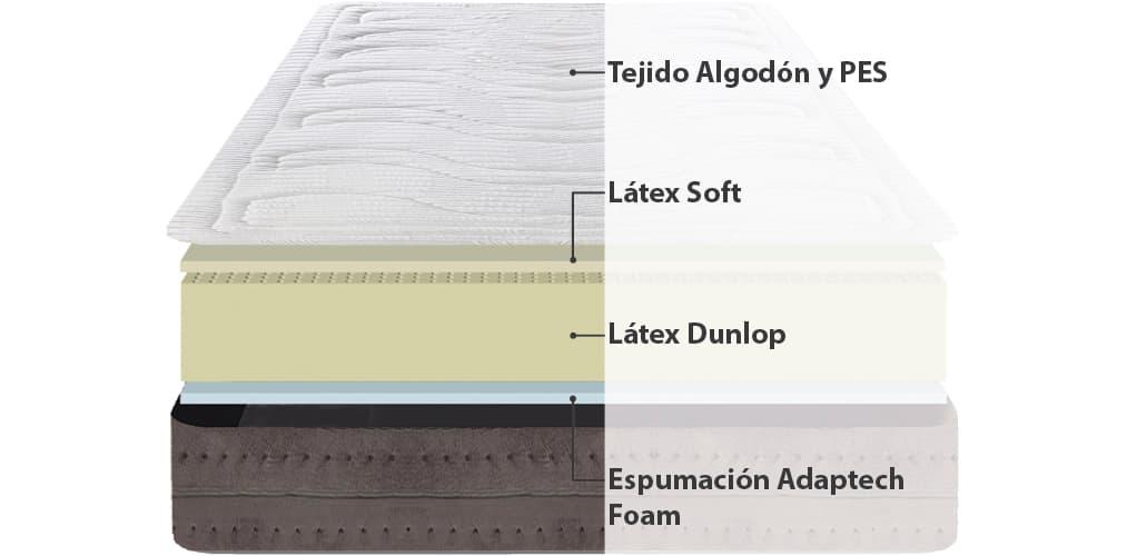 Corte del producto Colchón Dunlopillo Rubik Firm