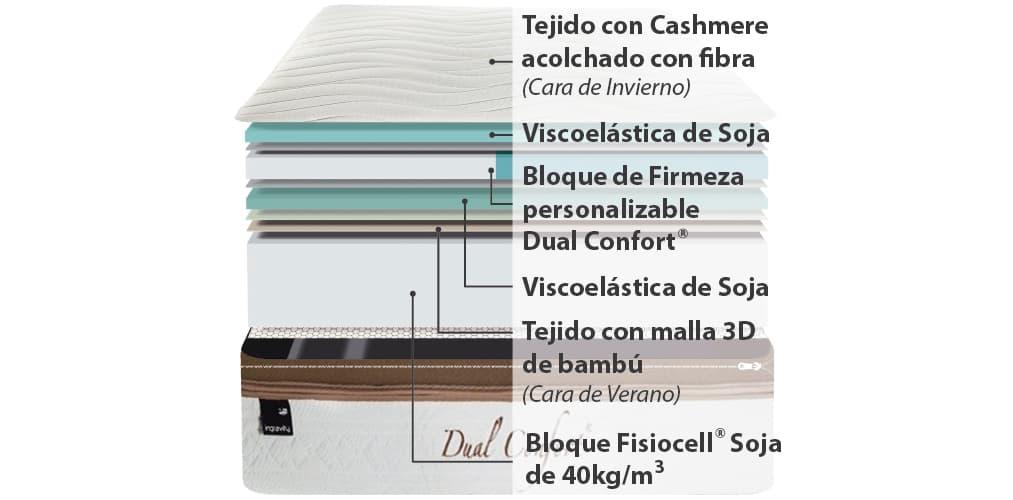 Corte del producto Colchón Viscoelástico Personalizable Ingravity Dual Confort