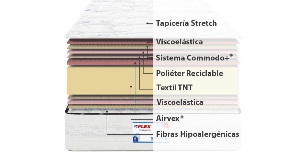 Corte del producto Colchon Flex Duocell Visco