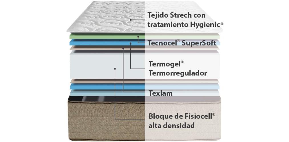 Corte del producto Colchón Ingravity Termalfresh Dynamic