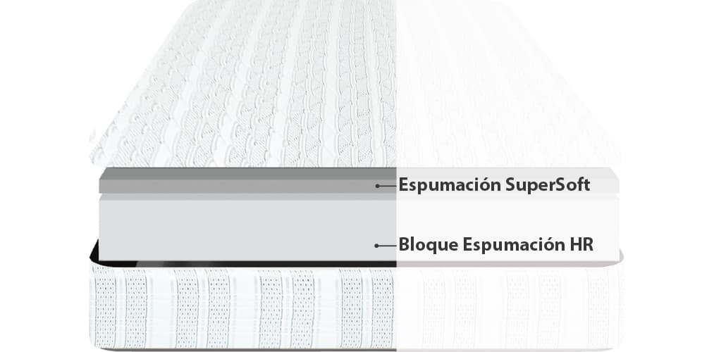 Corte del producto Colchón Espumación Viscozhen Magic Foam de 18 cm