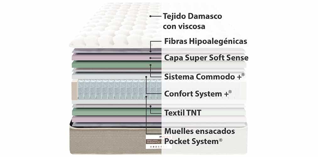 Corte del producto Colchón Flex Elegance Pocket (Descatalogado)