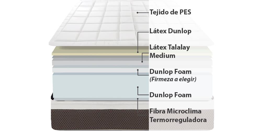 Corte del producto Colchón de Látex Doble Confort Dunlopillo Euphoria Talalay (Descatalogado)