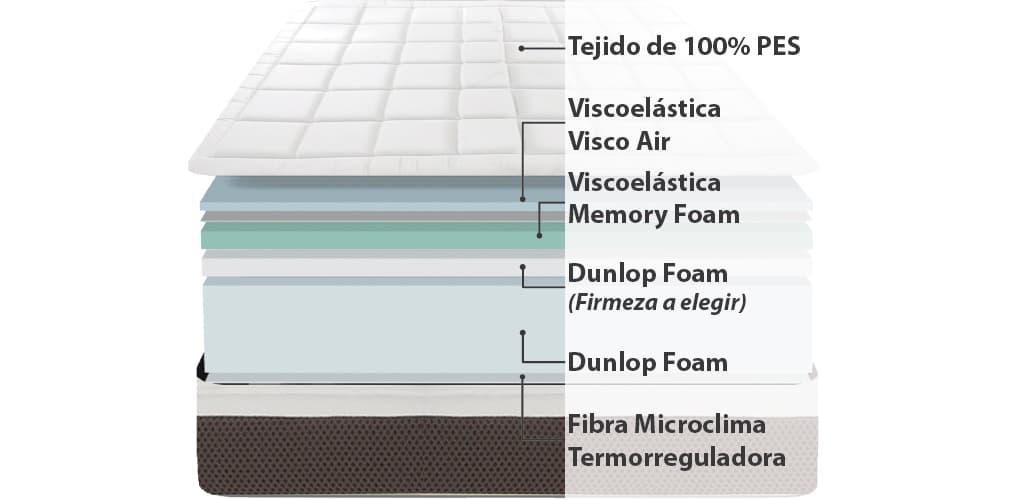 Corte del producto Colchón Viscoelástico Doble Confort Dunlopillo Euphoria Visco (Descatalogado)