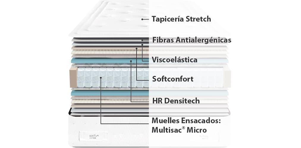 Corte del producto Colchón Sonpura Gaudi