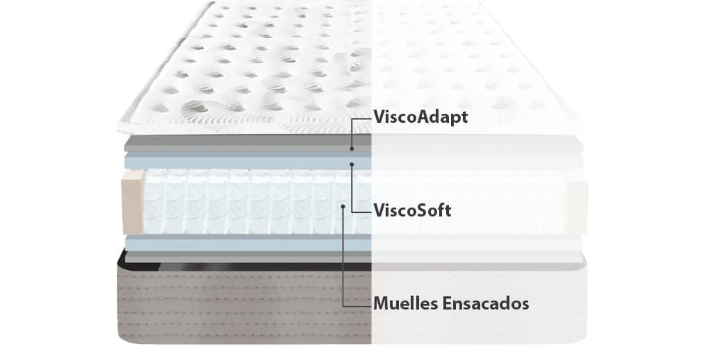 Corte del producto Colchón de Muelles Ensacados Hybrid Viscozhen