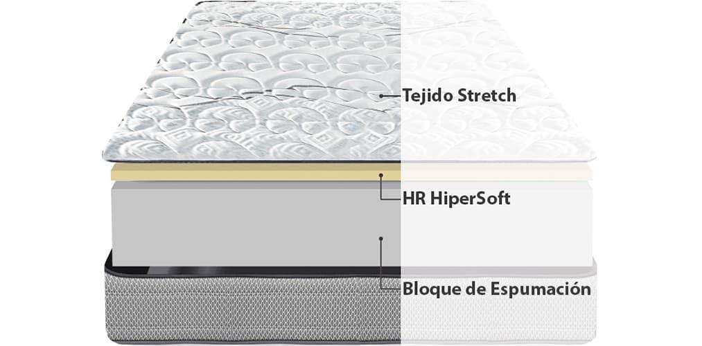 Corte del producto Colchoneta Relax Intense Vision de 15 cm de altura