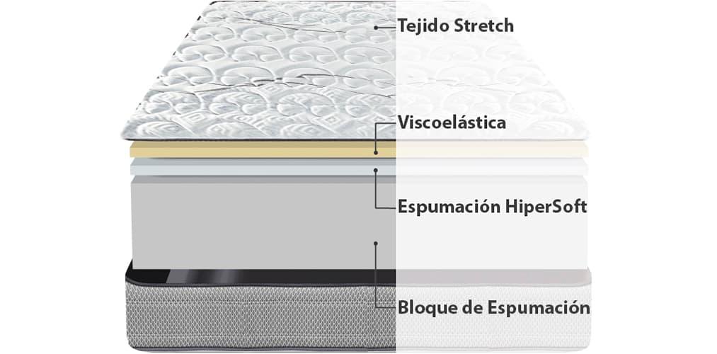 Corte del producto Colchón Relax Intense Vision con 21 cm de Altura