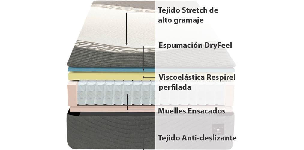 Corte del producto Colchón Ingravity Termalfresh In