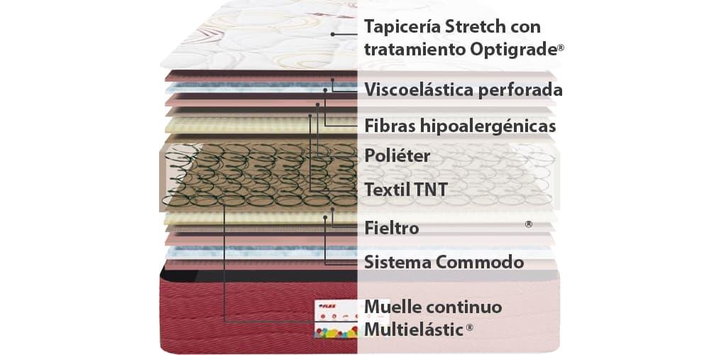 Corte del producto Colchon Viscoelastico Flex Junior Visco A