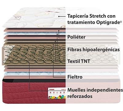 Corte del producto Colchon de Muelles Flex Junior B