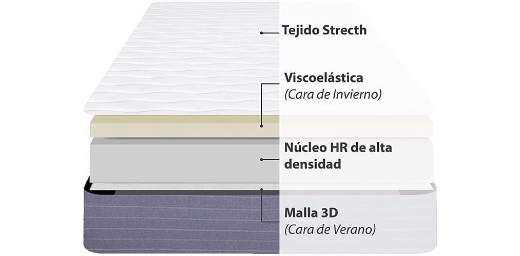 Corte del producto Colchon Viscoelastico Viscozhen Junior Visco 14 (Descatalogado)