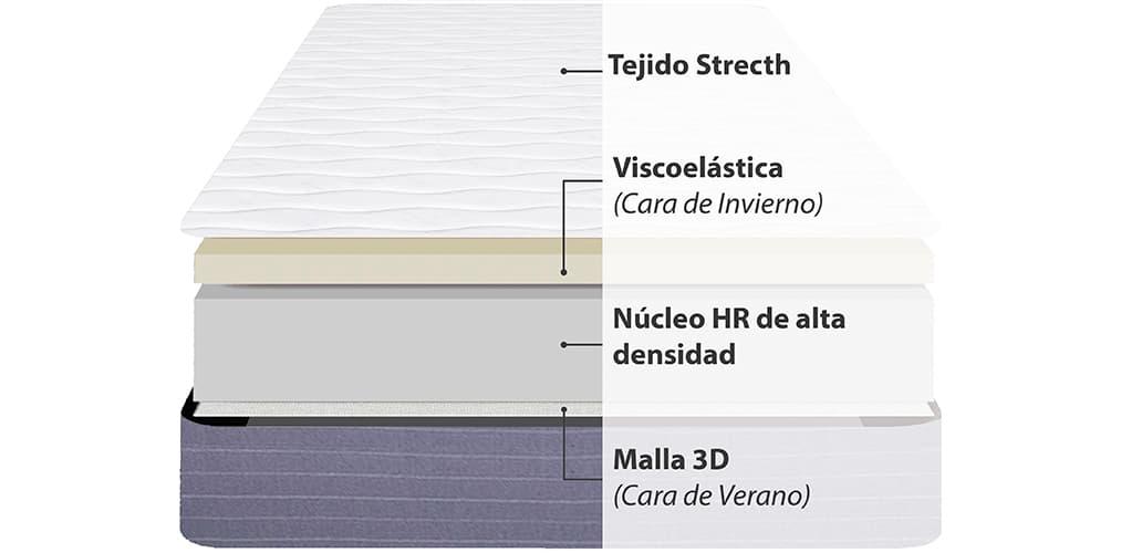 Corte del producto Colchón Viscoelástico Viscozhen Junior Visco 17 (Descatalogado)