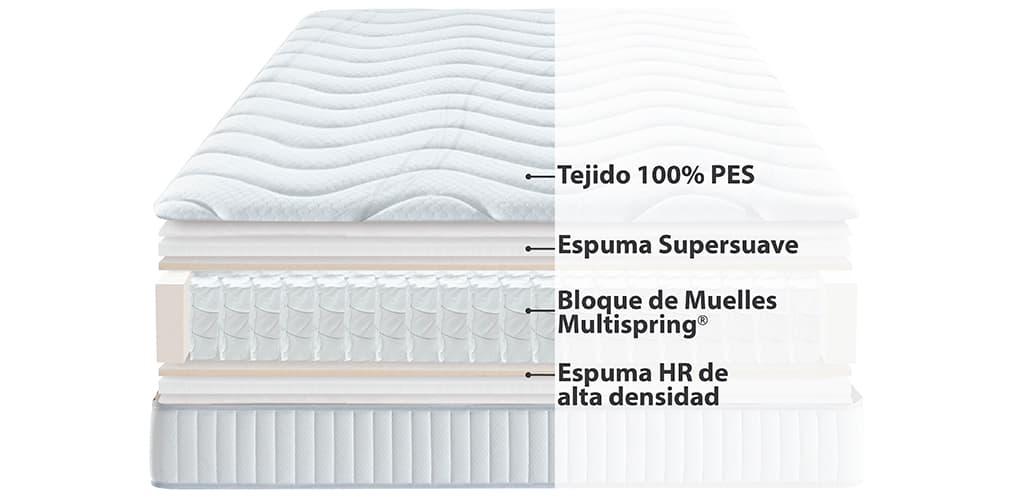 Corte del producto Colchón Ecus Maio