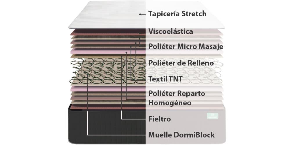 Corte del producto Colchón Dormilón Metrópoli Visco