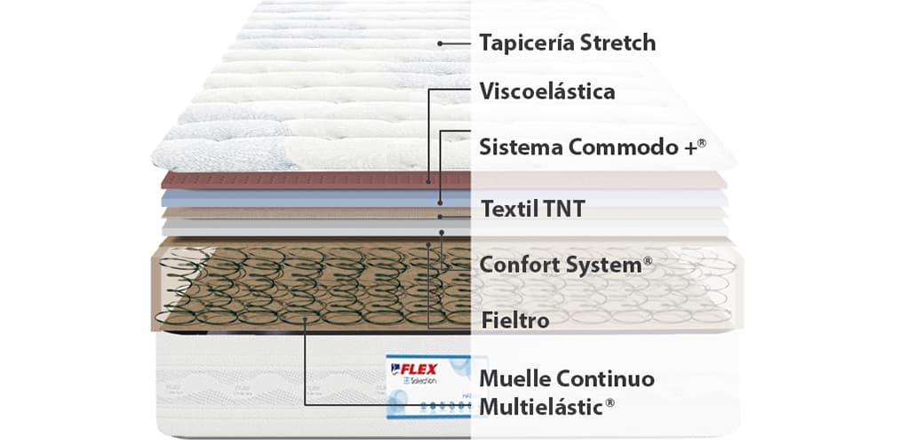 Corte del producto Colchón de Muelles Flex Multielastic Visco