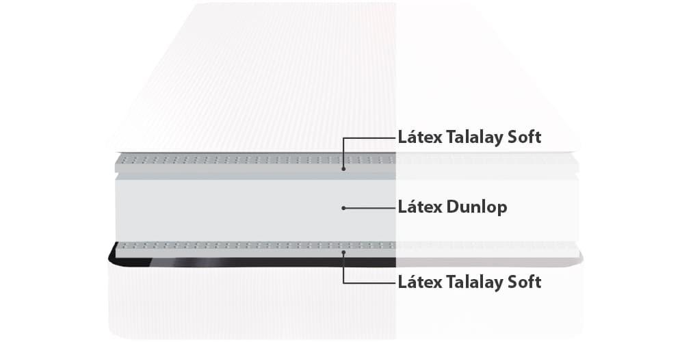 Corte del producto Colchón Látex Talalay y Látex Dunlop Dunlopillo Natural 18
