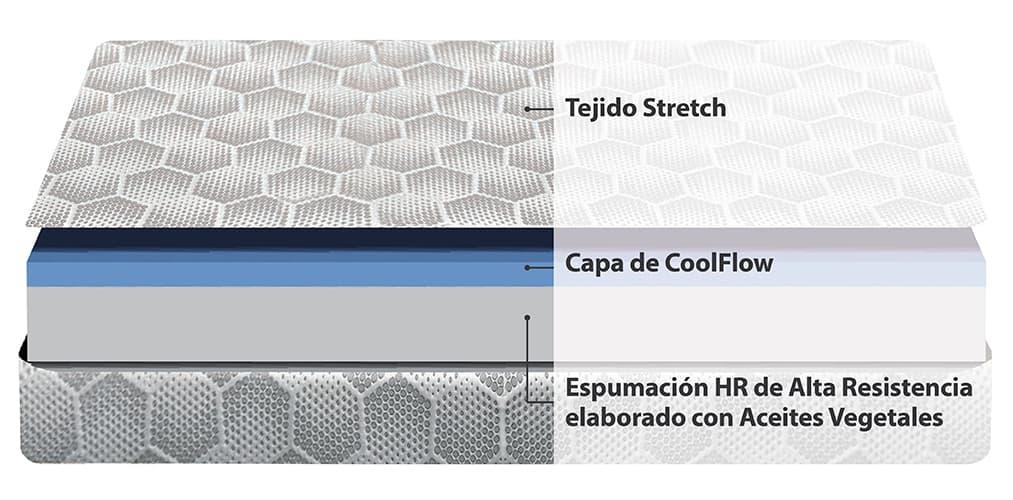 Corte del producto Colchón Spaldin Neo (Descatalogado)