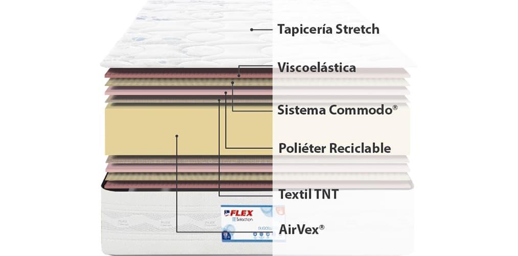 Corte del producto Colchon Flex Nexus Visco