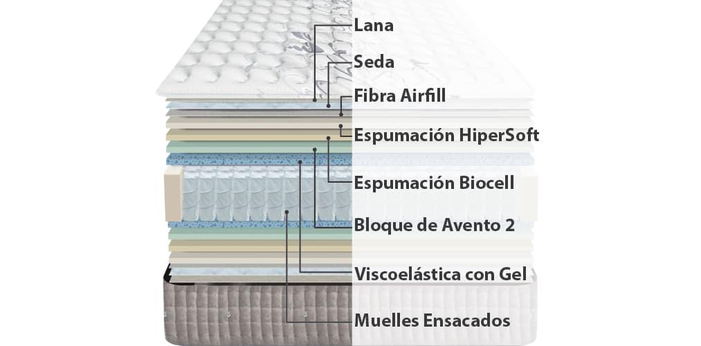 Corte del producto Colchón Outlet de muelles ensacados y visco respirel Viscozhen Platinium (Descatalogado)