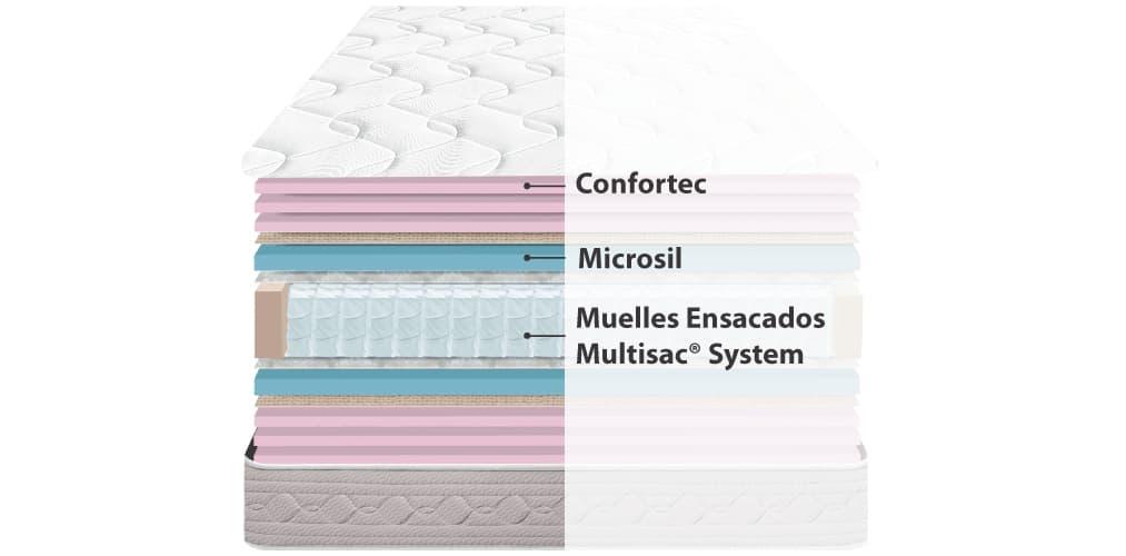Corte del producto Colchón de Muelles ensacados Sonpura Prisma