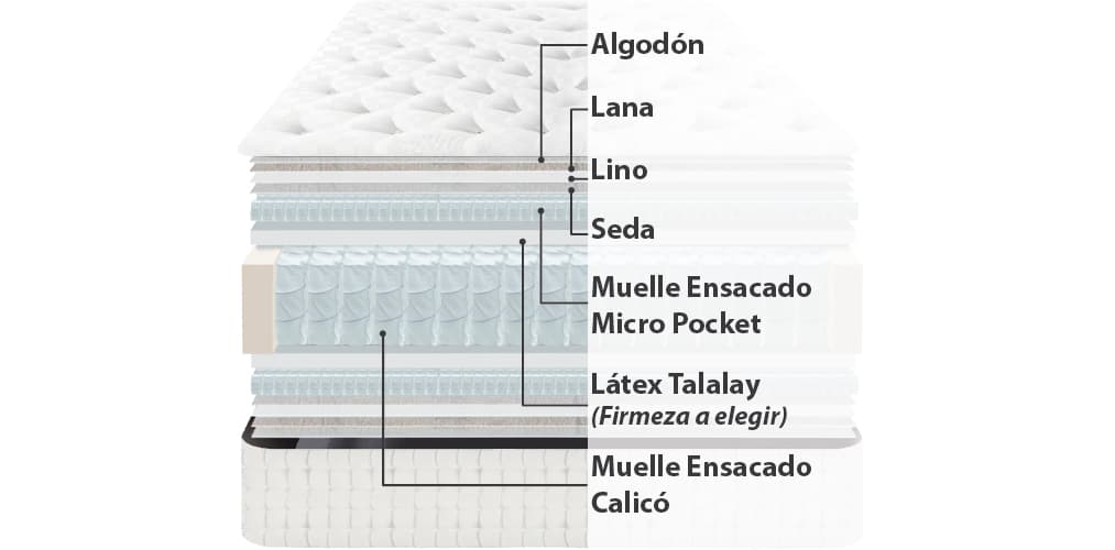Corte del producto Colchón Dunlopillo Royal Arte