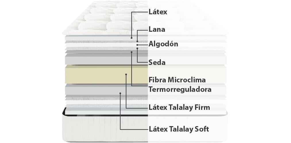 Corte del producto Colchón de Látex Talalay Dunlopillo Royal 27 Medium
