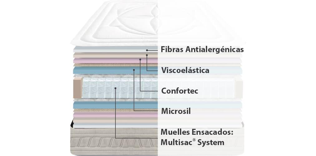 Corte del producto Colchón de Muelles ensacados y Visco Sonpura Smart