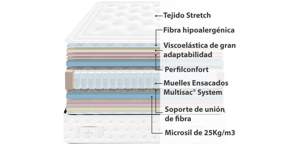 Corte del producto Colchón Sonpura Coral